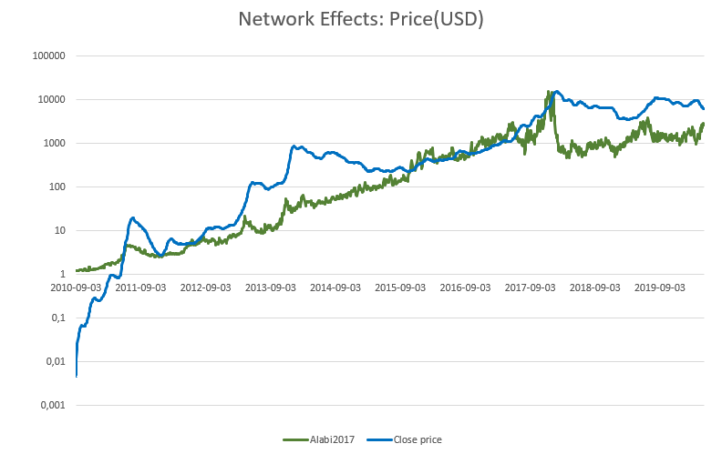 buy cryptocurrencies with predictable chart